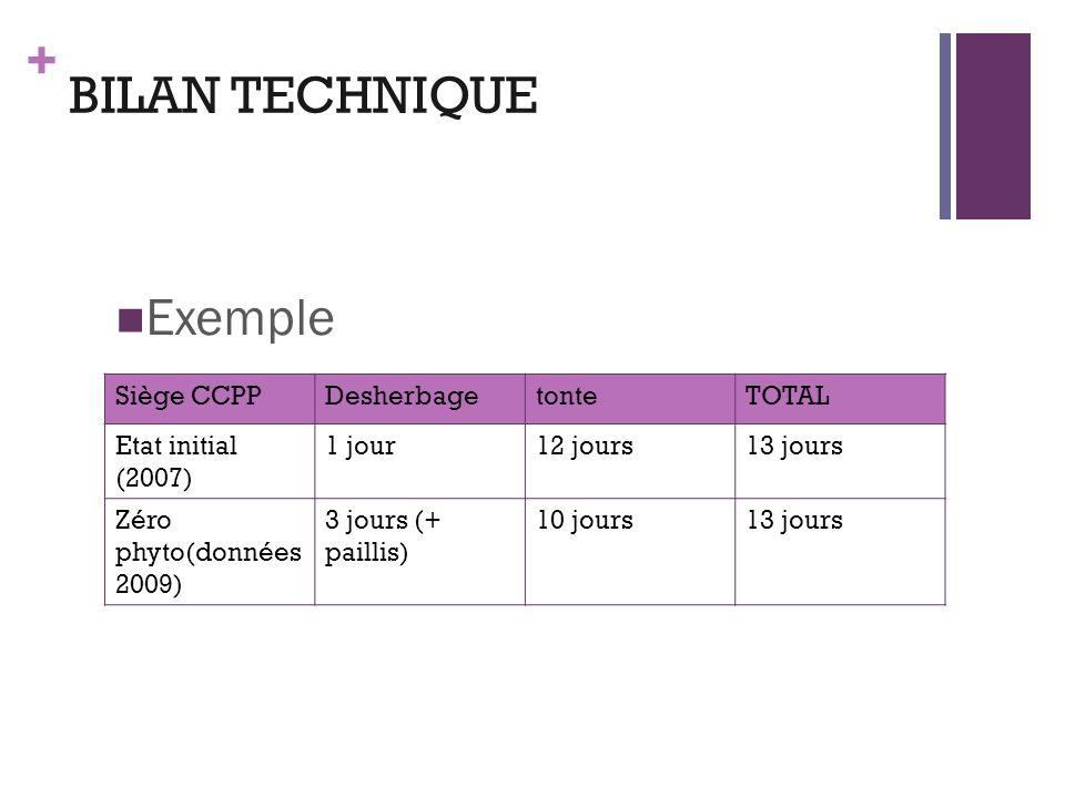 + BILAN TECHNIQUE Exemple Siège CCPPDesherbagetonteTOTAL Etat initial (2007) 1 jour12 jours13 jours Zéro phyto(données 2009) 3 jours (+ paillis) 10 jo