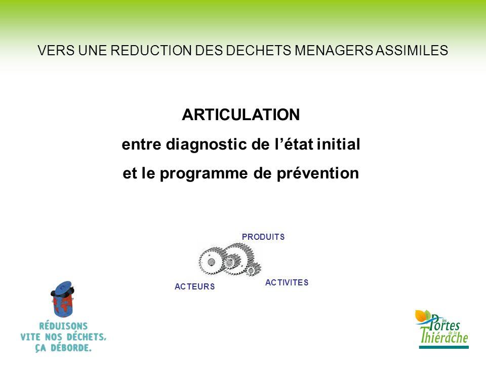 VERS UNE REDUCTION DES DECHETS MENAGERS ASSIMILES ARTICULATION entre diagnostic de létat initial et le programme de prévention PRODUITS ACTIVITES ACTE
