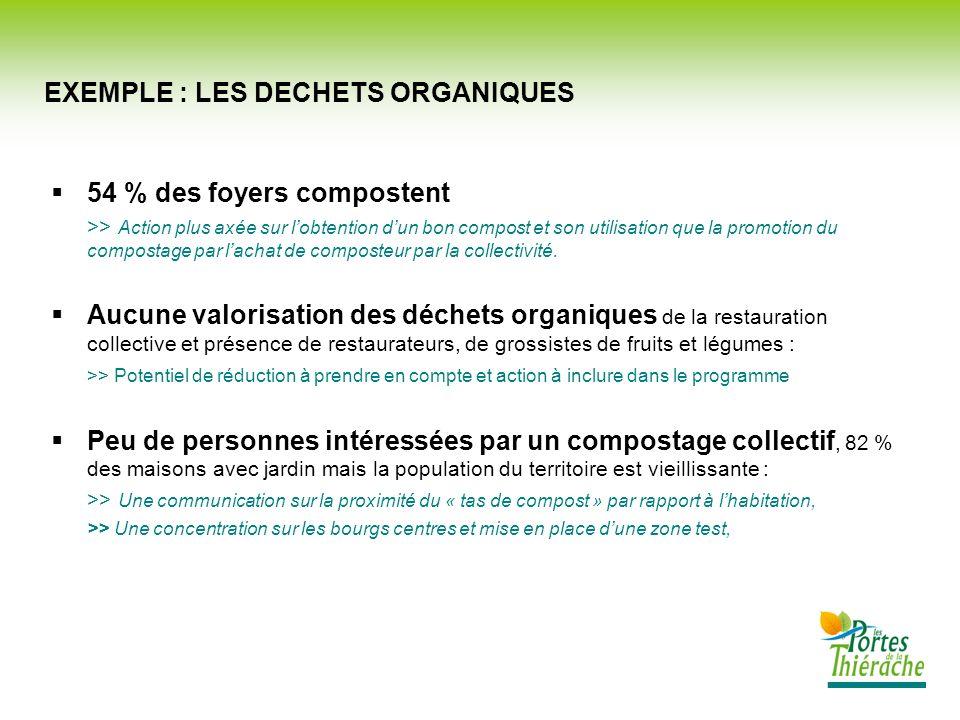 54 % des foyers compostent >> Action plus axée sur lobtention dun bon compost et son utilisation que la promotion du compostage par lachat de composte