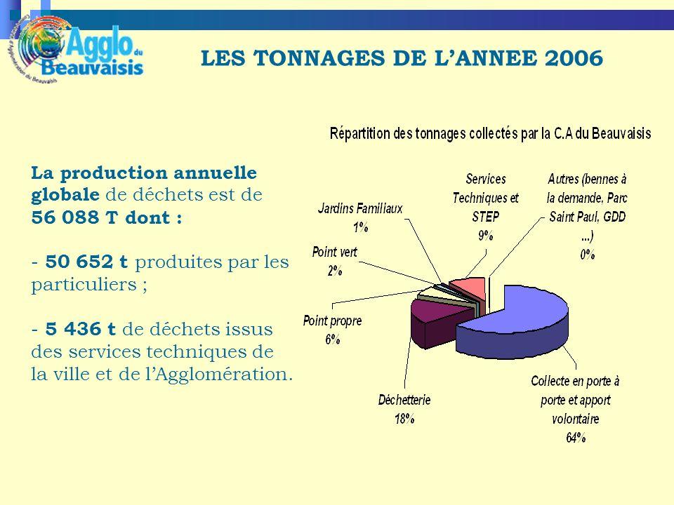La production annuelle globale de déchets est de 56 088 T dont : - 50 652 t produites par les particuliers ; - 5 436 t de déchets issus des services techniques de la ville et de lAgglomération.