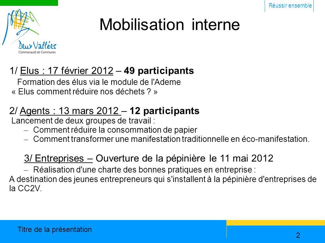 Réussir ensemble Titre de la présentation 2 Mobilisation interne 1/ Elus : 17 février 2012 – 49 participants Formation des élus via le module de l Ademe « Elus comment réduire nos déchets .