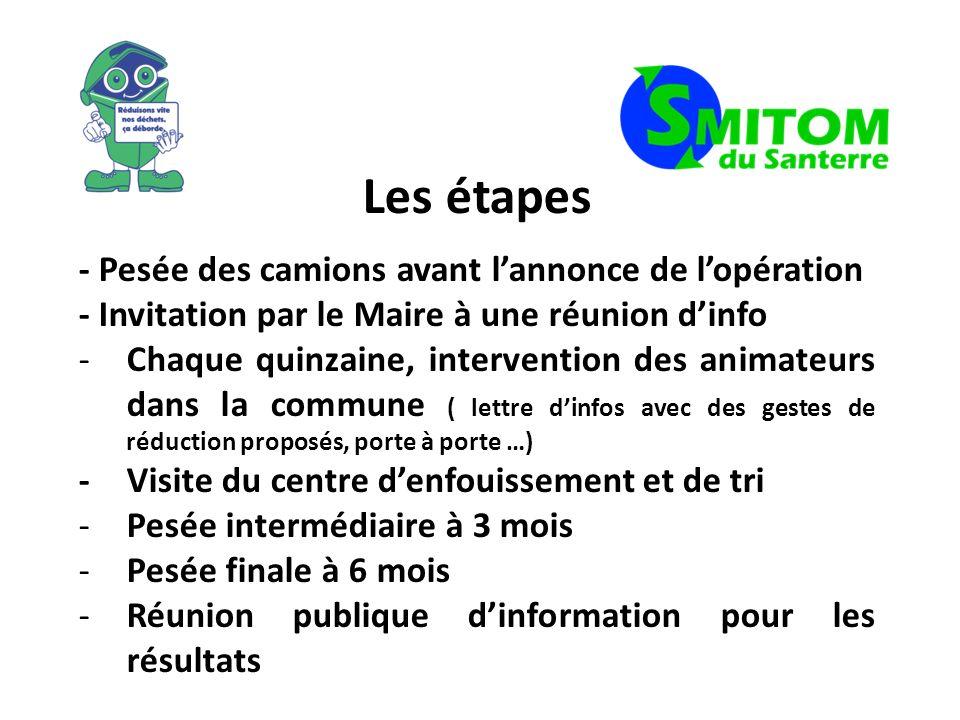 La communication Information et invitation à la presse et aux élus Publication des résultats intermédiaires et des animations proposées.