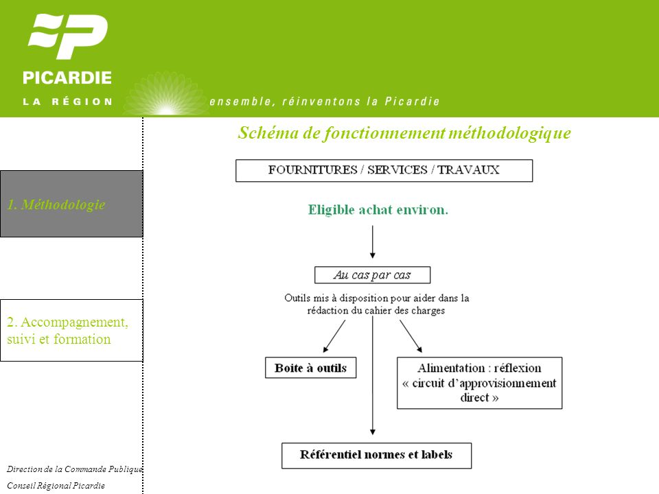Schéma de fonctionnement méthodologique 1. Méthodologie 2. Accompagnement, suivi et formation Direction de la Commande Publique Conseil Régional Picar