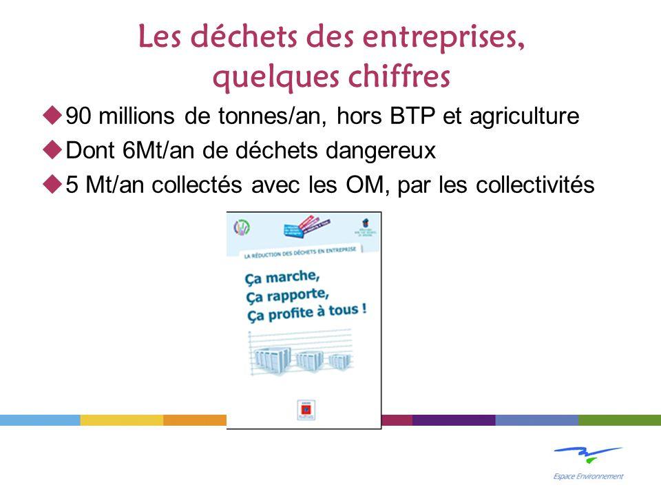 Les déchets des entreprises, quelques chiffres 90 millions de tonnes/an, hors BTP et agriculture Dont 6Mt/an de déchets dangereux 5 Mt/an collectés avec les OM, par les collectivités