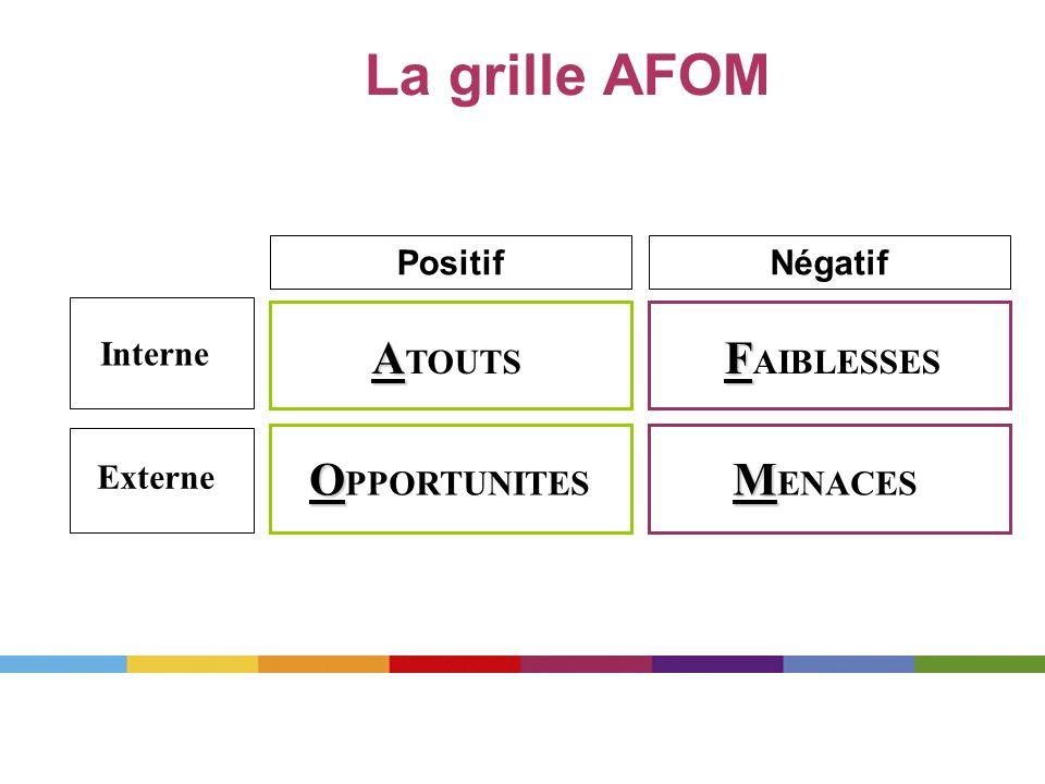 La grille AFOM A A TOUTS F F AIBLESSES O O PPORTUNITES M M ENACES PositifNégatif Interne Externe