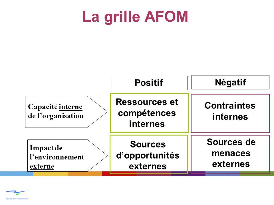 La grille AFOM Ressources et compétences internes Contraintes internes Sources dopportunités externes Sources de menaces externes Positif Impact de le