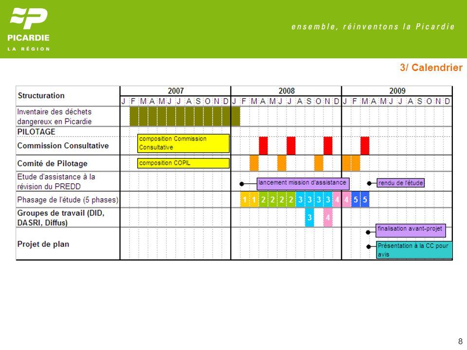 9 Avril – Juin 2009 : Consultation externe Préfet de région, CESR, Régions limitrophes, Commissions départementales compétentes en matière denvironnement, de risques sanitaires et technologiques de chaque département (CODERST), Conseils Généraux : avis favorables Septembre – Octobre 2009 : Septembre – Octobre 2009 : Mise à disposition du public (Agir en Picardie, Missions régionales, portail Internet) : aucune remarque 27 Novembre 2009 : 27 Novembre 2009 : Approbation du PREDD par la Région à lunanimité Décembre 2010 : Décembre 2010 : Vote du budget 2011 : mise en œuvre du PREDD au sein de la politique « Gestion des déchets » : AP 2011 = 120 000; AE 2011 = 220 000 Décembre 2011 : Décembre 2011 : Vote du budget 2012 : mise en œuvre du PREDD au sein de la politique « Gestion des déchets » : AP 2012 = 100 000; AE 2012 = 180 000 3/ Calendrier