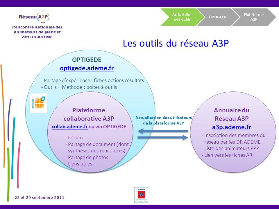 Rencontre nationale des animateurs de plans et des DR ADEME 28 et 29 septembre 2011 OPTIGEDE optigede.ademe.fr Plateforme collaborative A3P Annuaire d