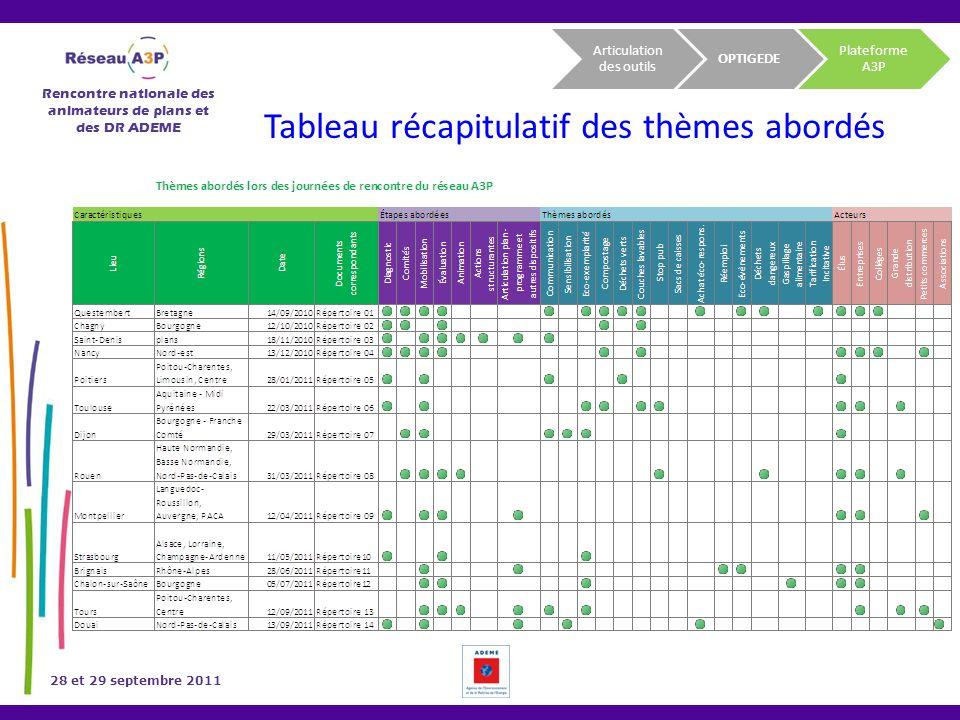 Rencontre nationale des animateurs de plans et des DR ADEME 28 et 29 septembre 2011 Tableau récapitulatif des thèmes abordés OPTIGEDE Plateforme A3P A