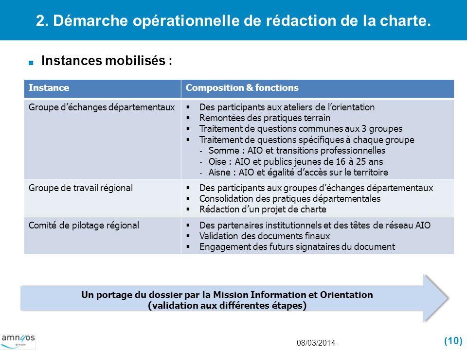 2. Démarche opérationnelle de rédaction de la charte. Instances mobilisés : 08/03/2014 (10) InstanceComposition & fonctions Groupe déchanges départeme