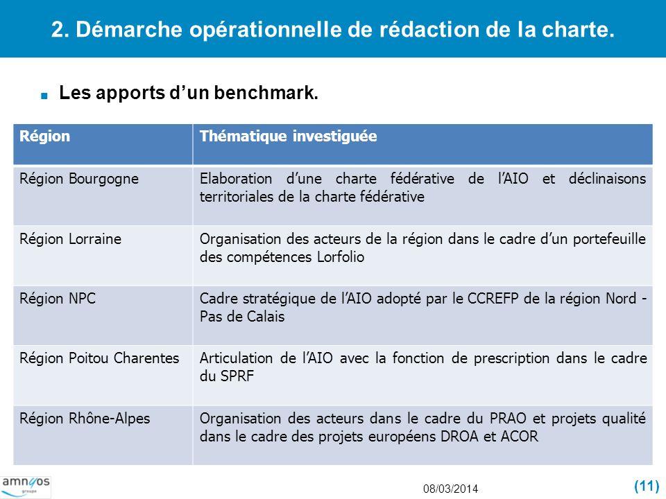 2. Démarche opérationnelle de rédaction de la charte. Les apports dun benchmark. 08/03/2014 (11) RégionThématique investiguée Région BourgogneElaborat