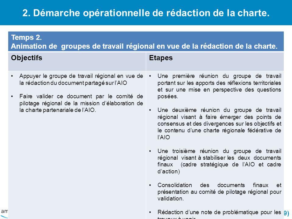 2. Démarche opérationnelle de rédaction de la charte. 08/03/2014 (9) Temps 2. Animation de groupes de travail régional en vue de la rédaction de la ch