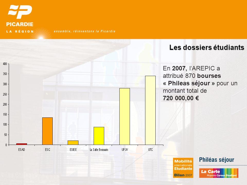 Les dossiers étudiants En 2007, lAREPIC a attribué 870 bourses « Phileas séjour » pour un montant total de 720 000,00