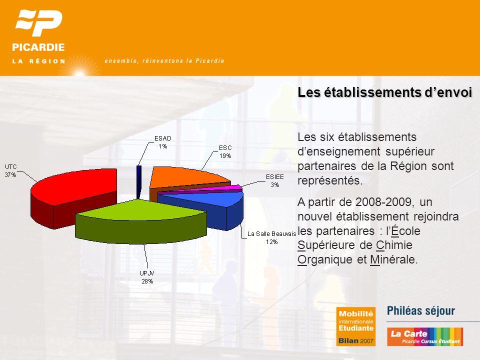 Les établissements denvoi Les six établissements denseignement supérieur partenaires de la Région sont représentés.