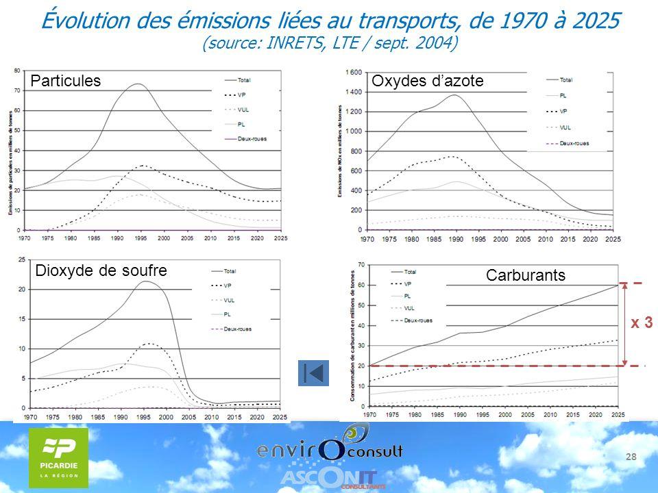 28 Évolution des émissions liées au transports, de 1970 à 2025 (source: INRETS, LTE / sept. 2004) Particules Oxydes dazote Carburants x 3 Dioxyde de s