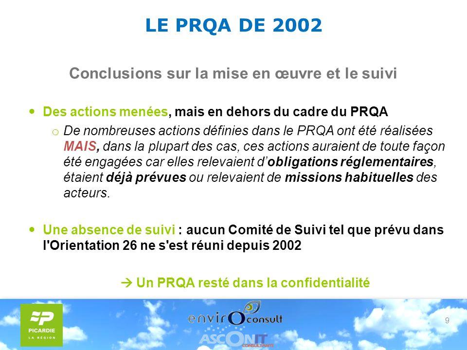 9 LE PRQA DE 2002 Conclusions sur la mise en œuvre et le suivi Des actions menées, mais en dehors du cadre du PRQA o De nombreuses actions définies dans le PRQA ont été réalisées MAIS, dans la plupart des cas, ces actions auraient de toute façon été engagées car elles relevaient dobligations réglementaires, étaient déjà prévues ou relevaient de missions habituelles des acteurs.