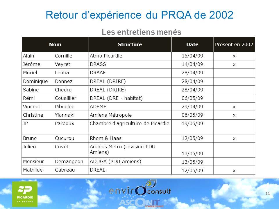 11 Retour dexpérience du PRQA de 2002 Les entretiens menés NomStructureDatePrésent en 2002 AlainCornilleAtmo Picardie15/04/09x JérômeVeyretDRASS14/04/