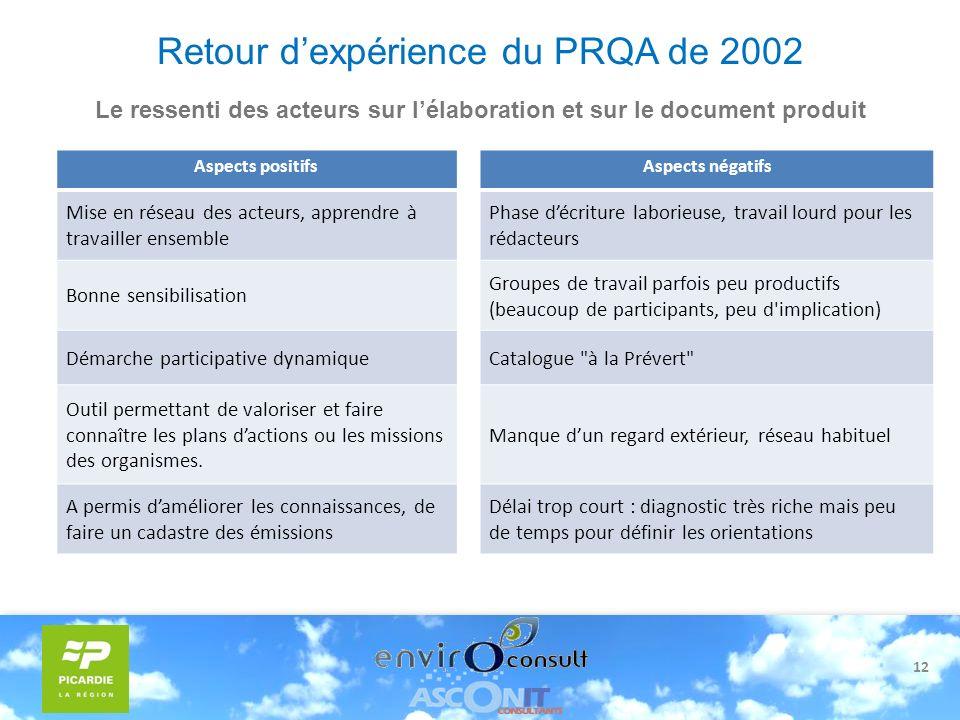 12 Retour dexpérience du PRQA de 2002 Le ressenti des acteurs sur lélaboration et sur le document produit Aspects positifsAspects négatifs Mise en rés