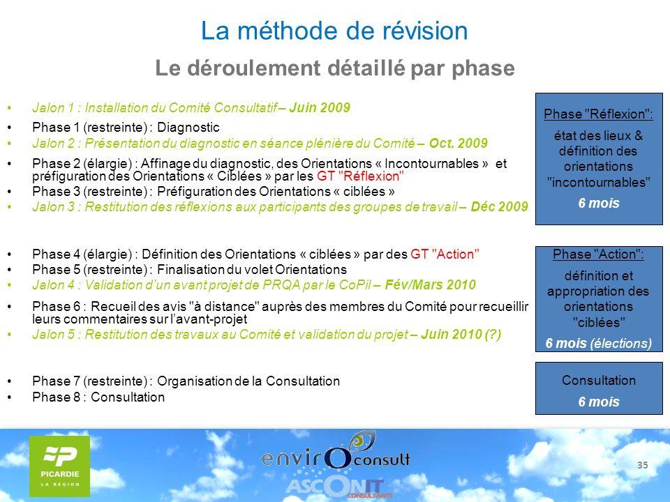 35 La méthode de révision Jalon 1 : Installation du Comité Consultatif – Juin 2009 Phase 1 (restreinte) : Diagnostic Jalon 2 : Présentation du diagnos