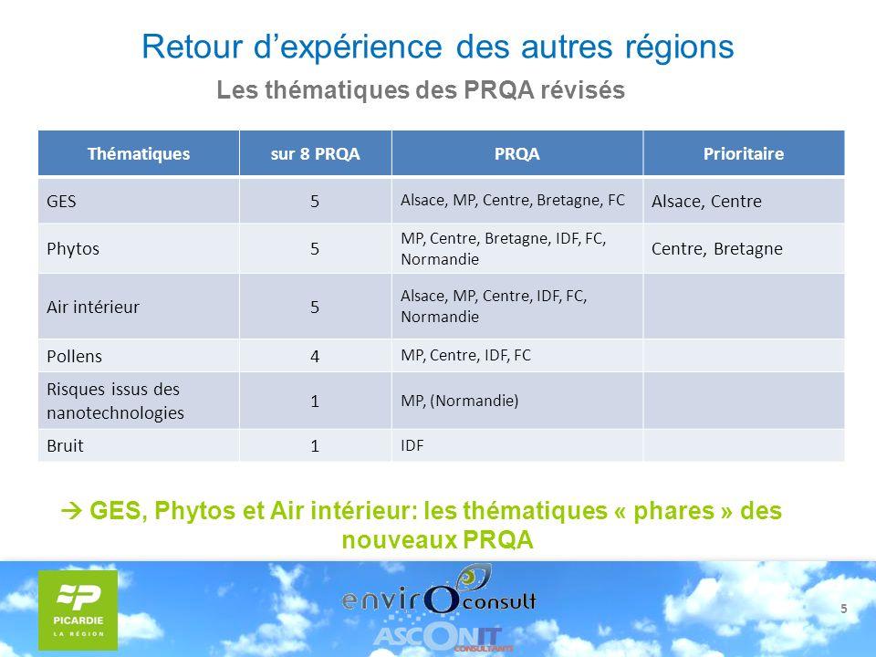 5 Retour dexpérience des autres régions Les thématiques des PRQA révisés GES, Phytos et Air intérieur: les thématiques « phares » des nouveaux PRQA Th