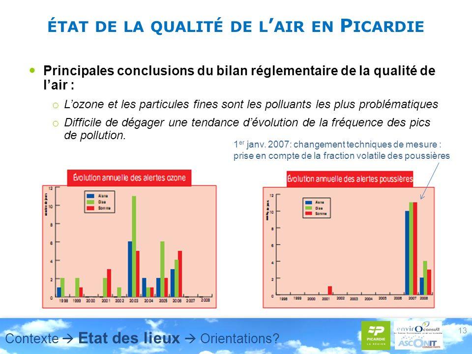 ÉTAT DE LA QUALITÉ DE L AIR EN P ICARDIE Principales conclusions du bilan réglementaire de la qualité de lair : o Lozone et les particules fines sont