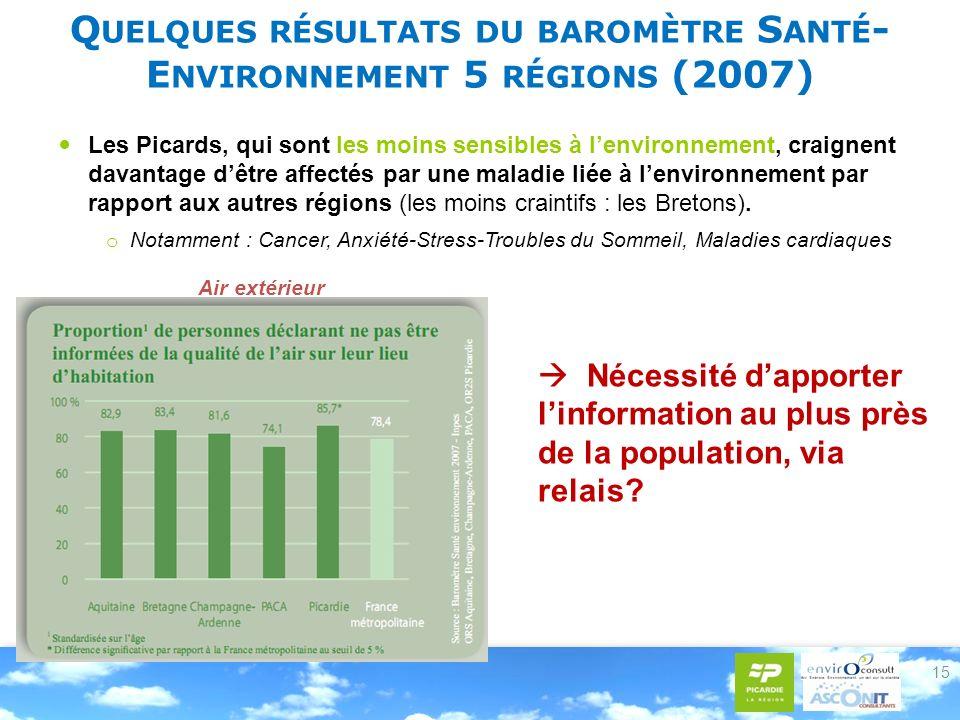 Q UELQUES RÉSULTATS DU BAROMÈTRE S ANTÉ - E NVIRONNEMENT 5 RÉGIONS (2007) Nécessité dapporter linformation au plus près de la population, via relais?
