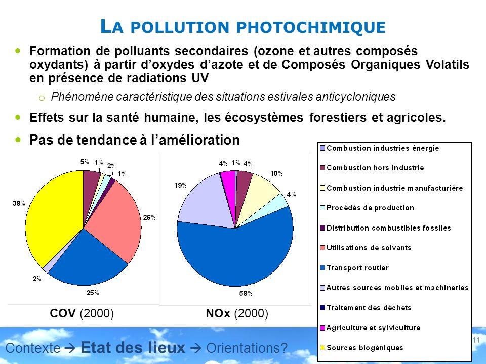 L A POLLUTION PHOTOCHIMIQUE Formation de polluants secondaires (ozone et autres composés oxydants) à partir doxydes dazote et de Composés Organiques V