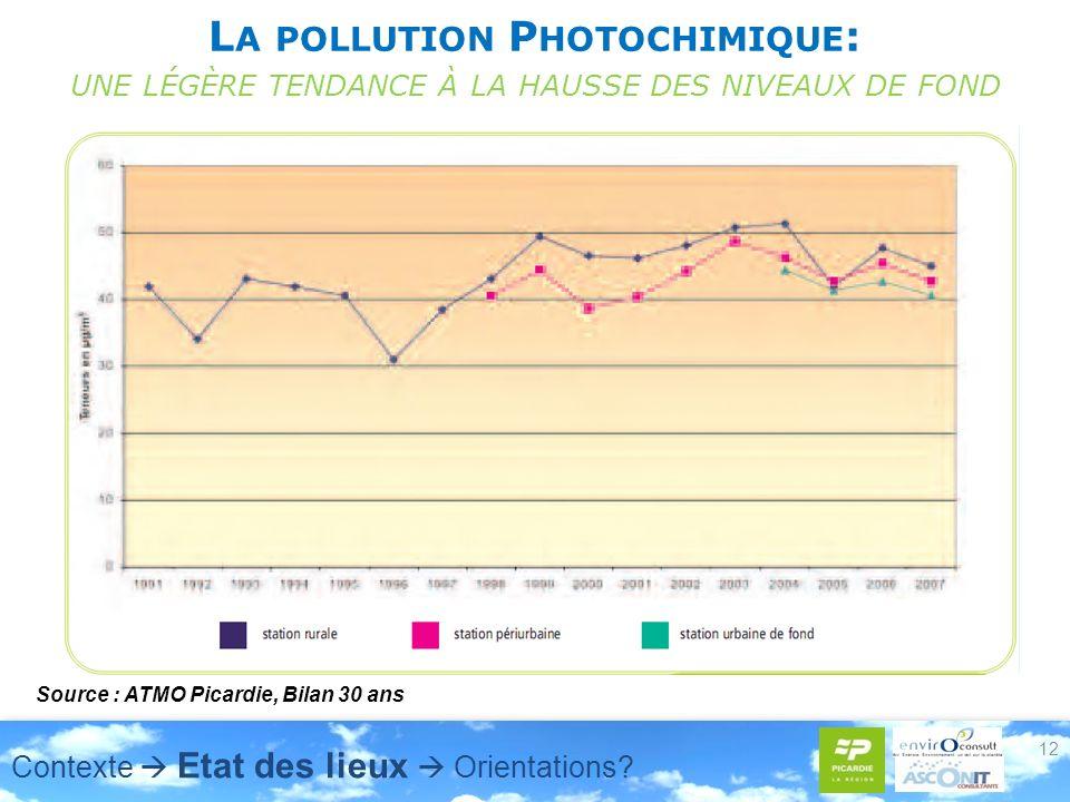 L A POLLUTION P HOTOCHIMIQUE : UNE LÉGÈRE TENDANCE À LA HAUSSE DES NIVEAUX DE FOND 12 Source : ATMO Picardie, Bilan 30 ans Contexte Etat des lieux Orientations