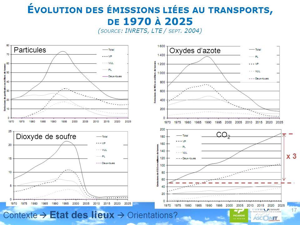 É VOLUTION DES ÉMISSIONS LIÉES AU TRANSPORTS, DE 1970 À 2025 ( SOURCE : INRETS, LTE / SEPT. 2004) 17 Particules Oxydes dazote CO 2 x 3 Dioxyde de souf