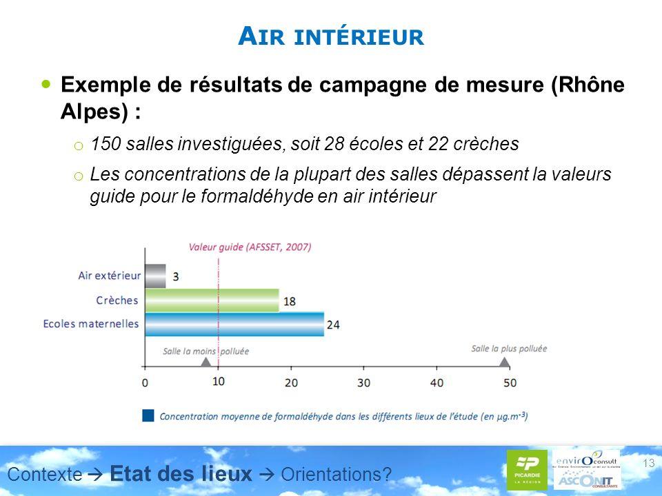 A IR INTÉRIEUR Exemple de résultats de campagne de mesure (Rhône Alpes) : o 150 salles investiguées, soit 28 écoles et 22 crèches o Les concentrations de la plupart des salles dépassent la valeurs guide pour le formaldéhyde en air intérieur 13 Contexte Etat des lieux Orientations