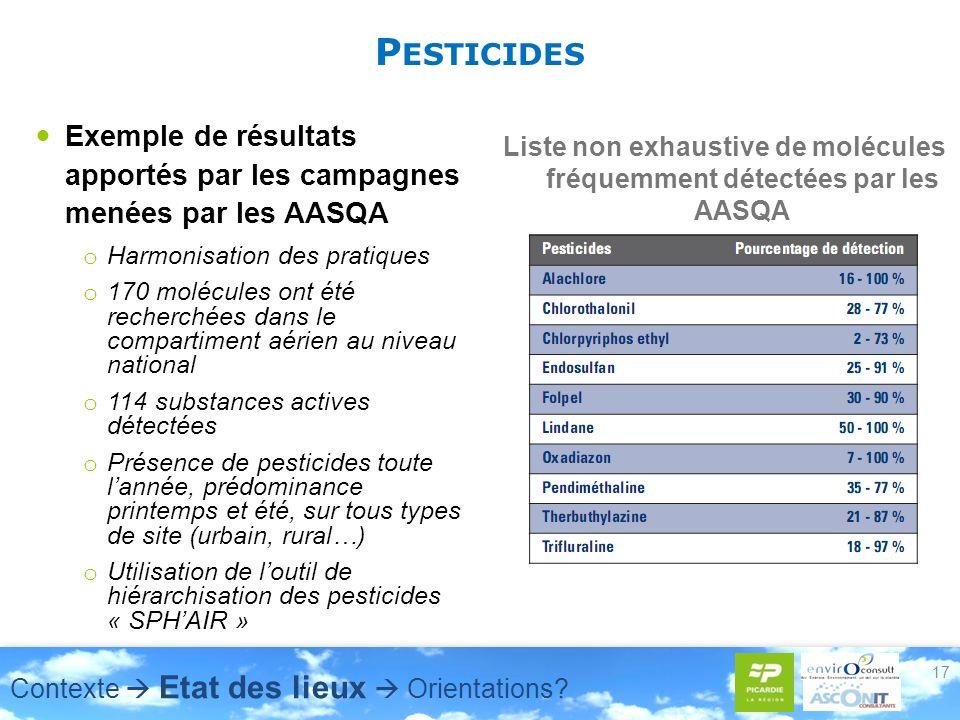 P ESTICIDES Exemple de résultats apportés par les campagnes menées par les AASQA o Harmonisation des pratiques o 170 molécules ont été recherchées dans le compartiment aérien au niveau national o 114 substances actives détectées o Présence de pesticides toute lannée, prédominance printemps et été, sur tous types de site (urbain, rural…) o Utilisation de loutil de hiérarchisation des pesticides « SPHAIR » Liste non exhaustive de molécules fréquemment détectées par les AASQA 17 Contexte Etat des lieux Orientations