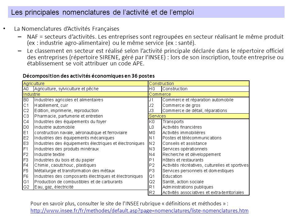 Les Familles Professionnelles : – Les FAP ont été créées dans lobjectif de rapprocher les différentes sources « métiers » existantes, ce qui permet par exemple de faire le lien entre données sur lemploi et données sur le chômage : comprendre le fonctionnement du marché du travail, repérer les emplois susceptibles dapporter des débouchés… – Cest donc une table de passage entre le ROME (Répertoire Opérationnel des Métiers) utilisé par lANPE pour codifier les demandes demploi et les PCS, utiliséezs par lINSEE.