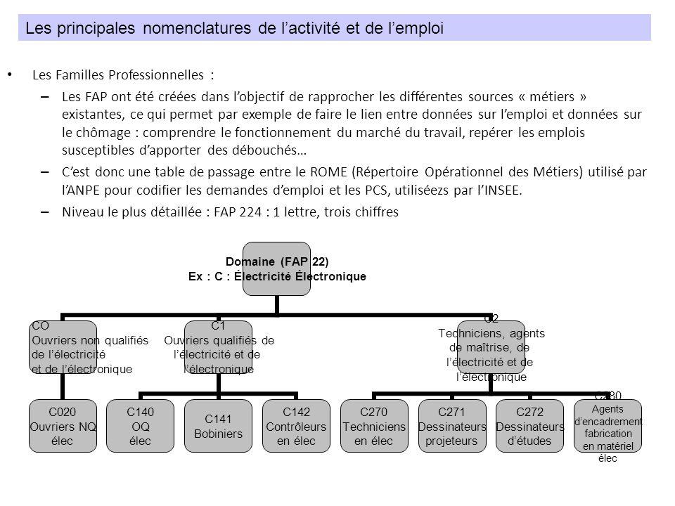 Les Familles Professionnelles : – Les FAP ont été créées dans lobjectif de rapprocher les différentes sources « métiers » existantes, ce qui permet pa