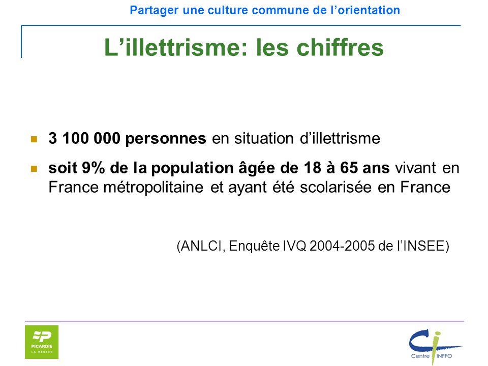 Partager une culture commune de lorientation Lillettrisme: les chiffres 3 100 000 personnes en situation dillettrisme soit 9% de la population âgée de
