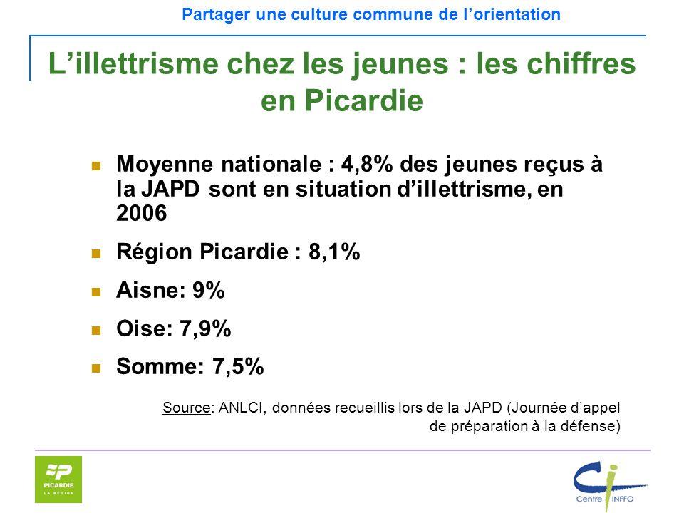 Partager une culture commune de lorientation Lillettrisme chez les jeunes : les chiffres en Picardie Moyenne nationale : 4,8% des jeunes reçus à la JA