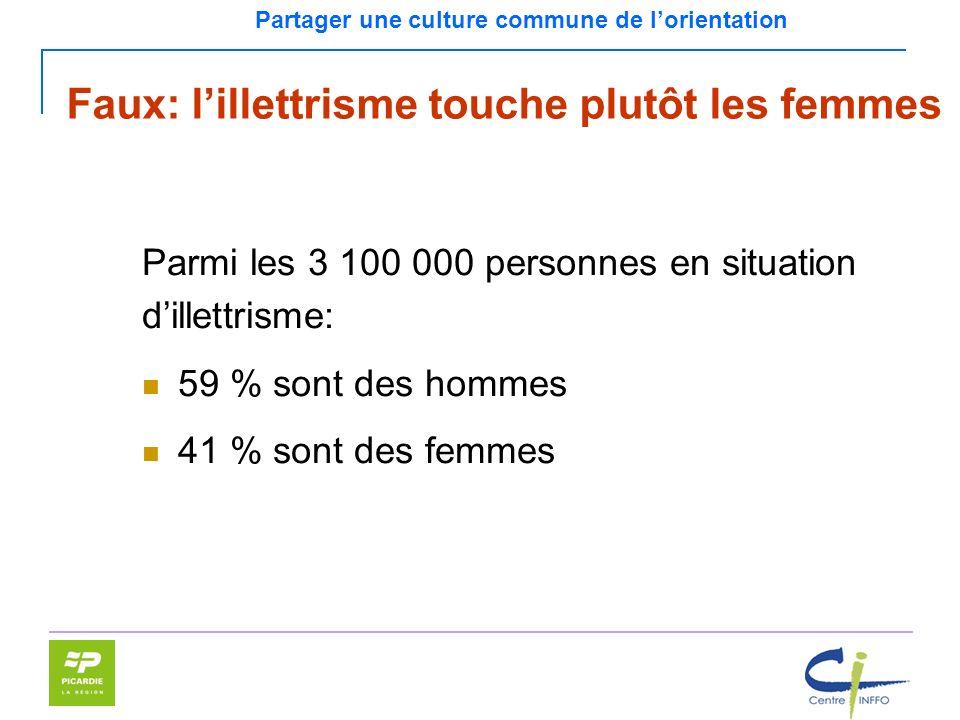 Partager une culture commune de lorientation Parmi les 3 100 000 personnes en situation dillettrisme: 59 % sont des hommes 41 % sont des femmes Faux:
