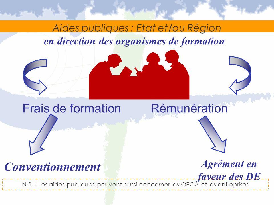 Aides publiques : Etat et/ou Région Agrément en faveur des DE en direction des organismes de formation Frais de formationRémunération Conventionnement