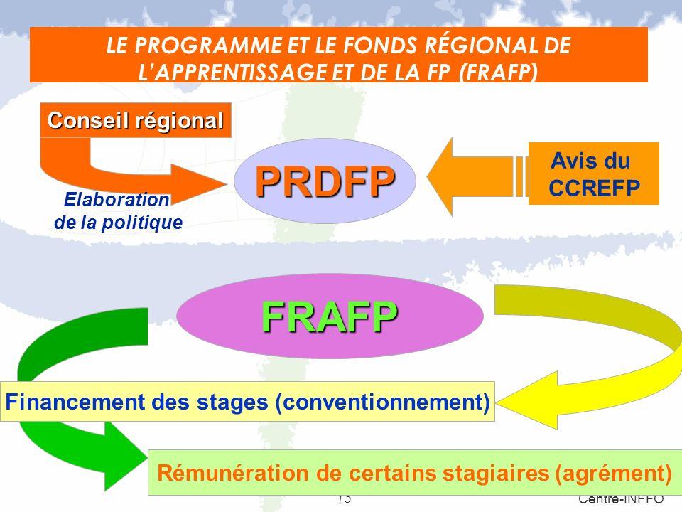 15 Centre-INFFO LE PROGRAMME ET LE FONDS RÉGIONAL DE LAPPRENTISSAGE ET DE LA FP (FRAFP) Elaboration de la politique PRDFP FRAFP Financement des stages