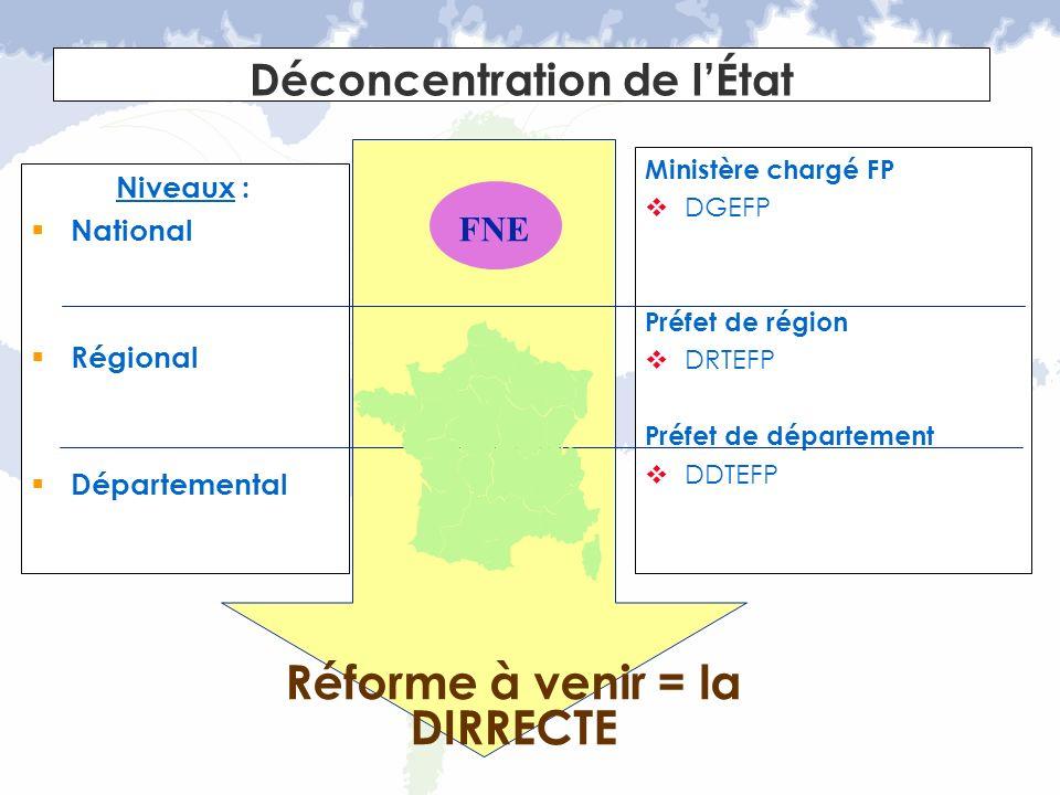 Déconcentration de lÉtat Niveaux : National Régional Départemental Ministère chargé FP DGEFP Préfet de région DRTEFP Préfet de département DDTEFP FNE
