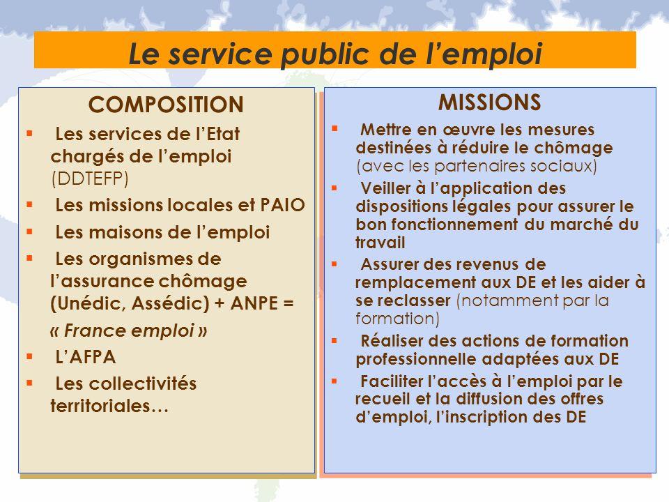 Le service public de lemploi COMPOSITION Les services de lEtat chargés de lemploi (DDTEFP) Les missions locales et PAIO Les maisons de lemploi Les org