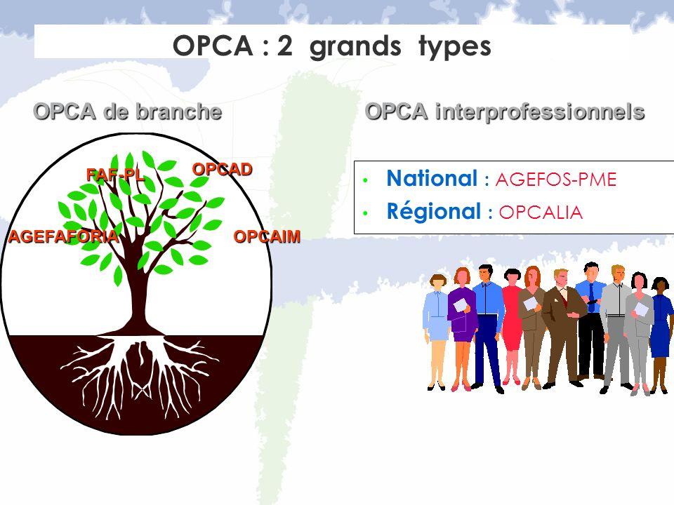 OPCA : 2 grands types National : AGEFOS-PME Régional : OPCALIA OPCA de branche OPCA interprofessionnels AGEFAFORIAOPCAIM OPCAD FAF-PL