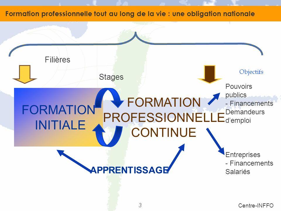 3 Centre-INFFO FORMATION INITIALE FORMATION PROFESSIONNELLE CONTINUE APPRENTISSAGE Formation professionnelle tout au long de la vie : une obligation n