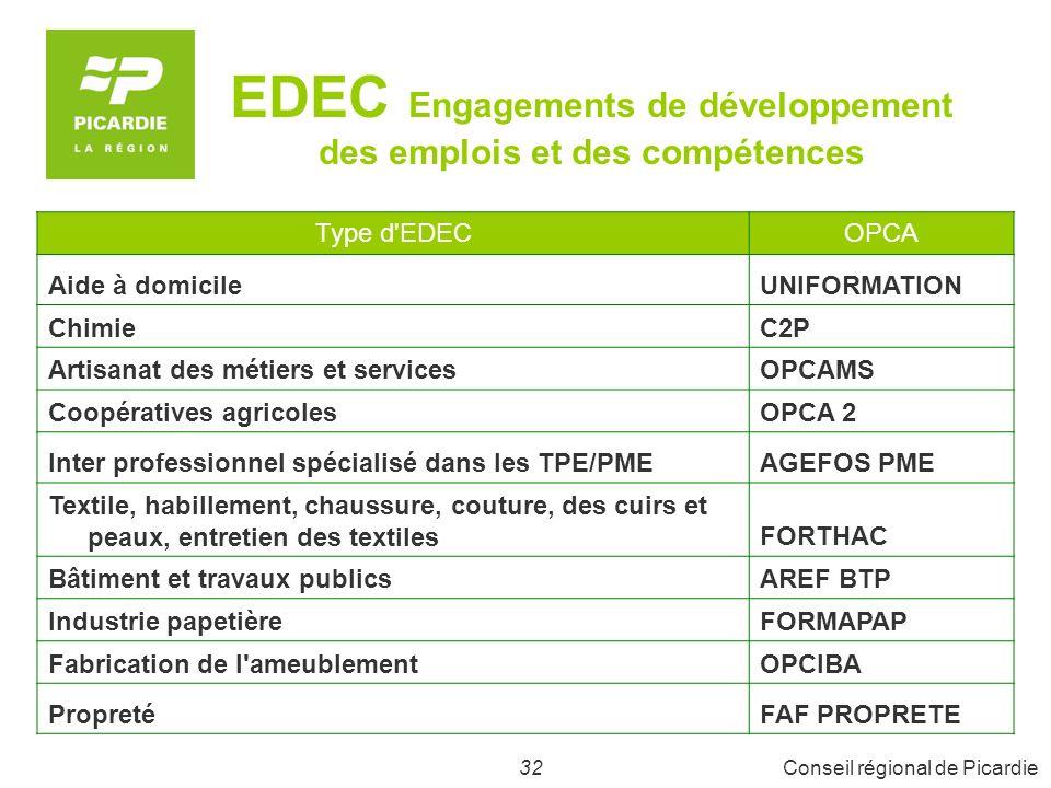 32Conseil régional de Picardie EDEC Engagements de développement des emplois et des compétences Type d'EDECOPCA Aide à domicileUNIFORMATION ChimieC2P