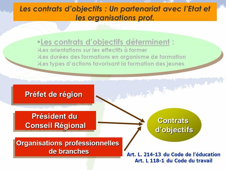 Contratsdobjectifs Préfet de région Président du Conseil Régional Président du Conseil Régional Organisations professionnelles de branches Organisatio