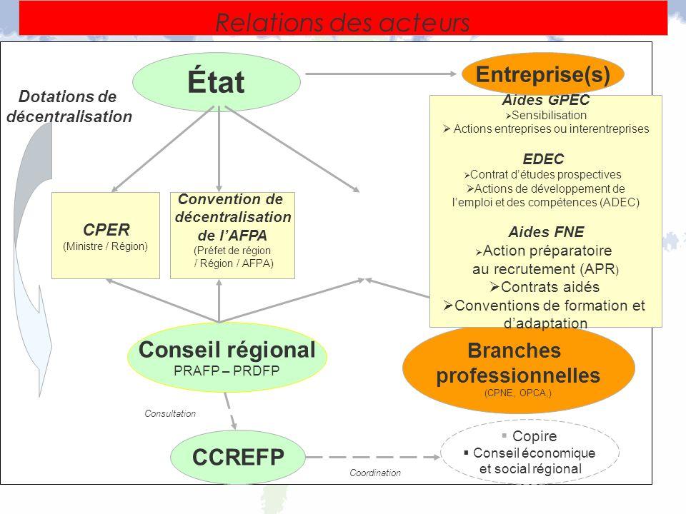 Contrats dobjectifs (Préfet de région) Relations des acteurs Conseil régional PRAFP – PRDFP État Copire Conseil économique et social régional CPER (Mi