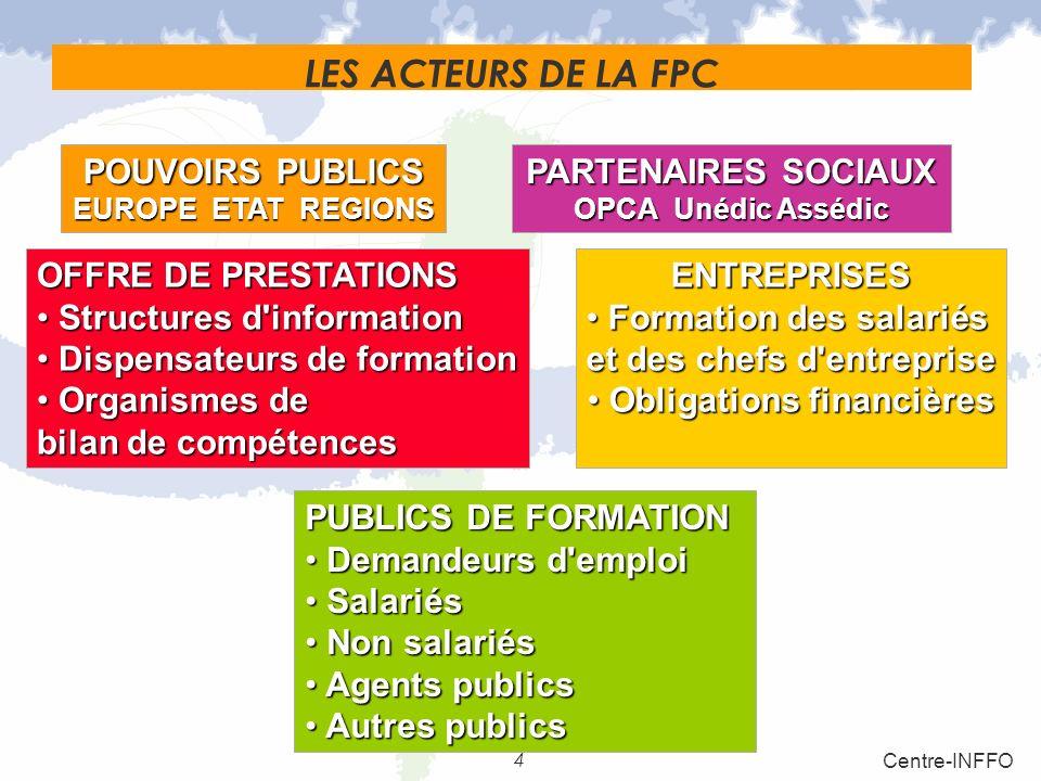 4 Centre-INFFO LES ACTEURS DE LA FPC POUVOIRS PUBLICS EUROPE ETAT REGIONS OFFRE DE PRESTATIONS Structures d'information Dispensateurs de formation Org