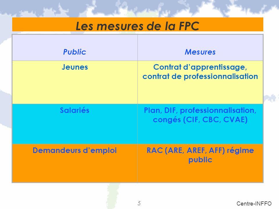 5 Centre-INFFO Les mesures de la FPC PublicMesures JeunesContrat dapprentissage, contrat de professionnalisation SalariésPlan, DIF, professionnalisati
