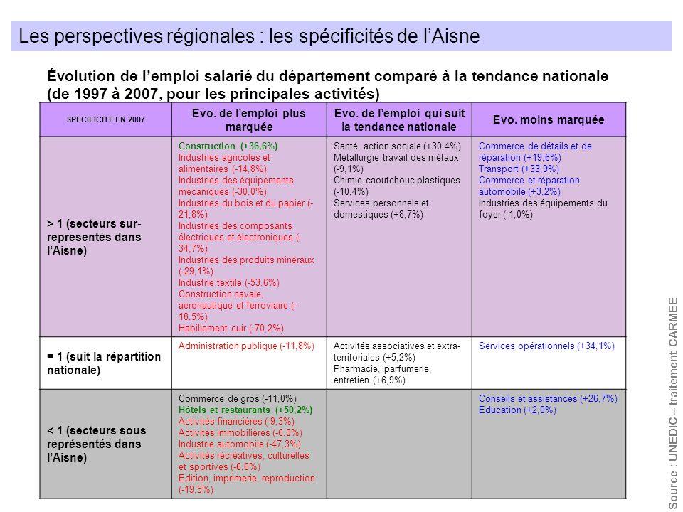 SPECIFICITE EN 2007 Evo. de lemploi plus marquée Evo. de lemploi qui suit la tendance nationale Evo. moins marquée > 1 (secteurs sur- representés dans