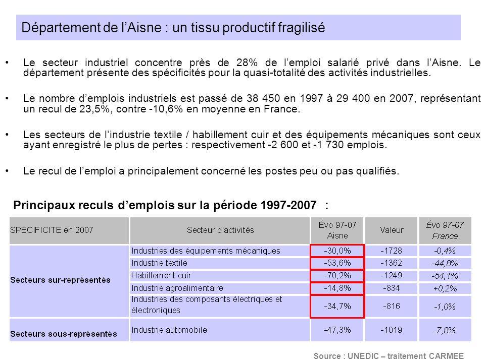 Département de lAisne : un tissu productif fragilisé Le secteur industriel concentre près de 28% de lemploi salarié privé dans lAisne. Le département