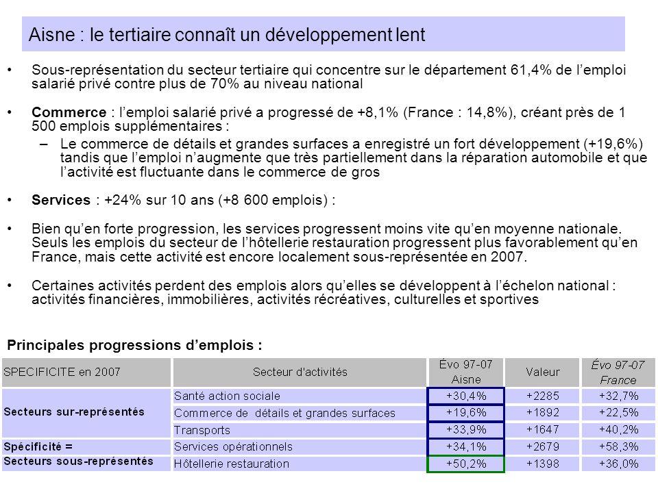 Aisne : le tertiaire connaît un développement lent Sous-représentation du secteur tertiaire qui concentre sur le département 61,4% de lemploi salarié